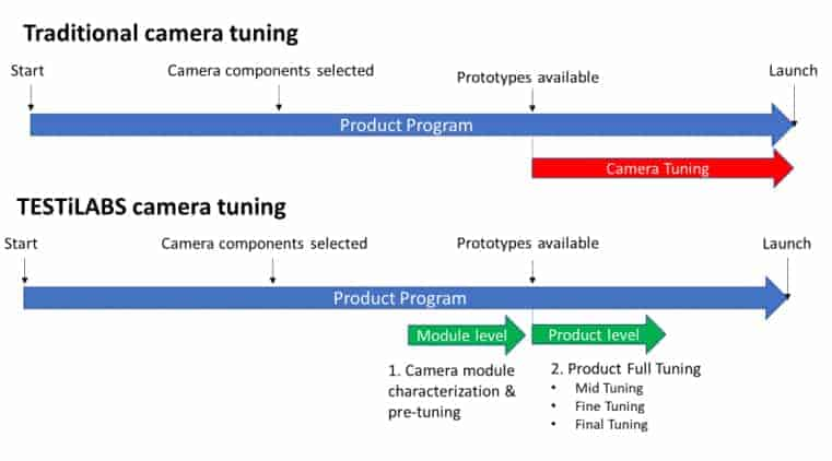 Image tuning process from TESTiLABS and its explanation